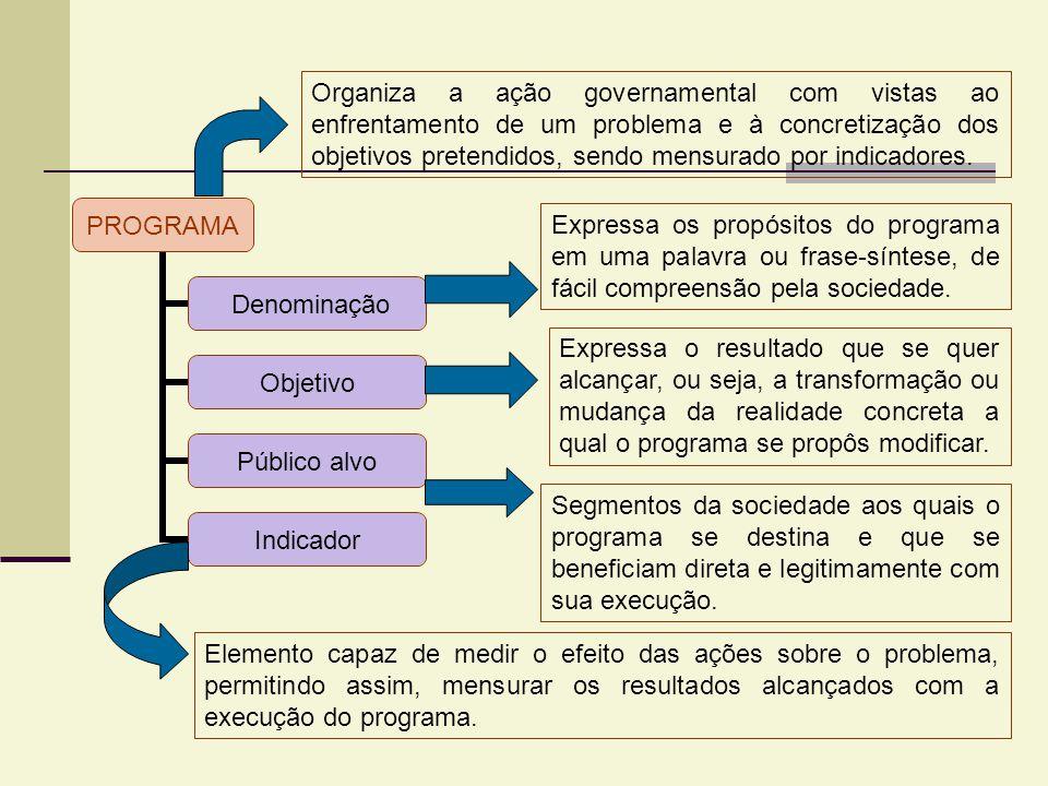 PROGRAMA Denominação Objetivo Público alvo Indicador Expressa os propósitos do programa em uma palavra ou frase-síntese, de fácil compreensão pela soc