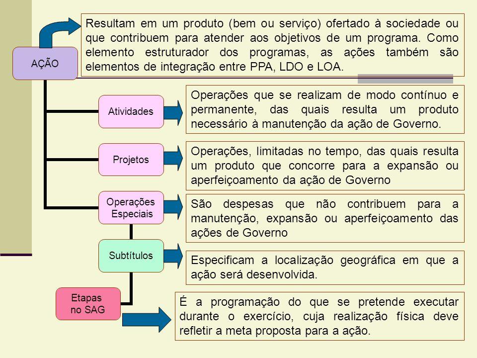 AÇÃO Atividades Projetos Operações Especiais Subtítulos Etapas no SAG Resultam em um produto (bem ou serviço) ofertado à sociedade ou que contribuem p