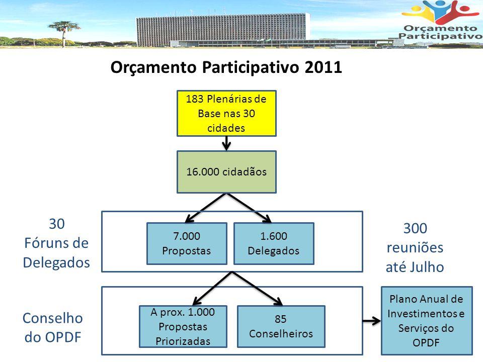 7.000 Propostas 1.600 Delegados A prox.