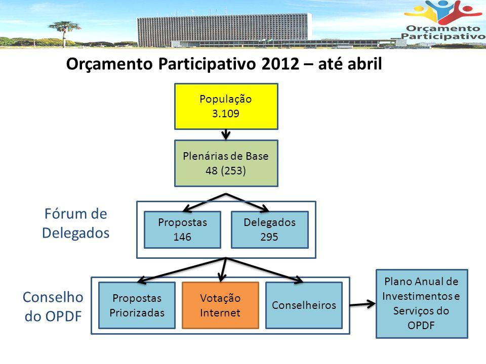 Orçamento Participativo 2012 – até abril População 3.109 Plenárias de Base 48 (253) Propostas 146 Delegados 295 Propostas Priorizadas Conselheiros Plano Anual de Investimentos e Serviços do OPDF Fórum de Delegados Conselho do OPDF Votação Internet