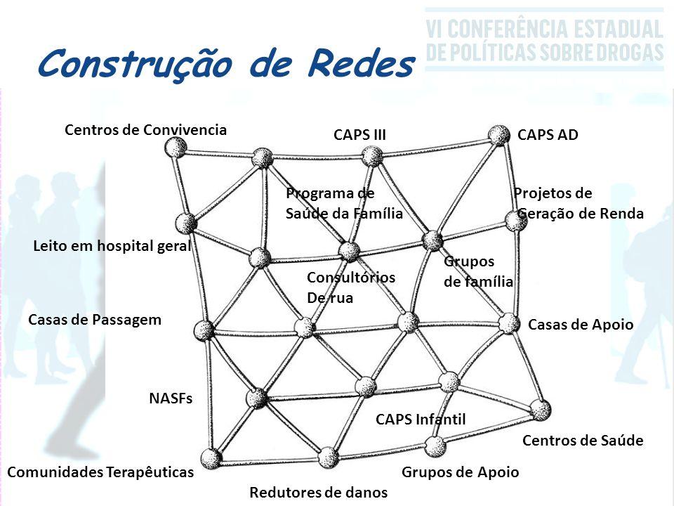 Construção de Redes CAPS ADCAPS III Leito em hospital geral Projetos de Geração de Renda Centros de Convivencia Centros de Saúde Casas de Apoio Casas de Passagem Grupos de ApoioComunidades Terapêuticas NASFs Redutores de danos Grupos de família Consultórios De rua CAPS Infantil Programa de Saúde da Família