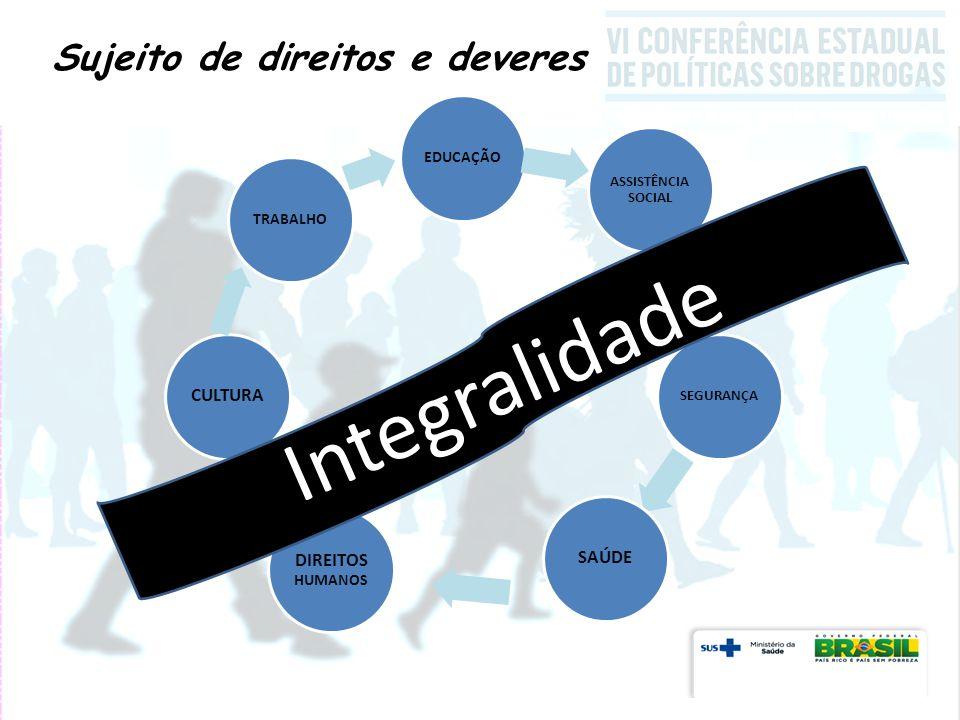 EDUCAÇÃO ASSISTÊNCIA SOCIAL SEGURANÇA SAÚDE DIREITOS HUMANOS CULTURA TRABALHO Sujeito de direitos e deveres Integralidade