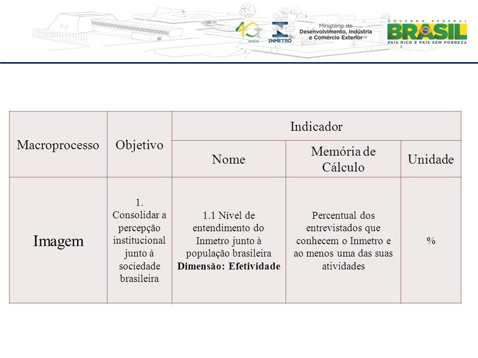 MacroprocessoObjetivo Indicador Nome Memória de Cálculo Unidade Imagem 1. Consolidar a percepção institucional junto à sociedade brasileira 1.1 Nível