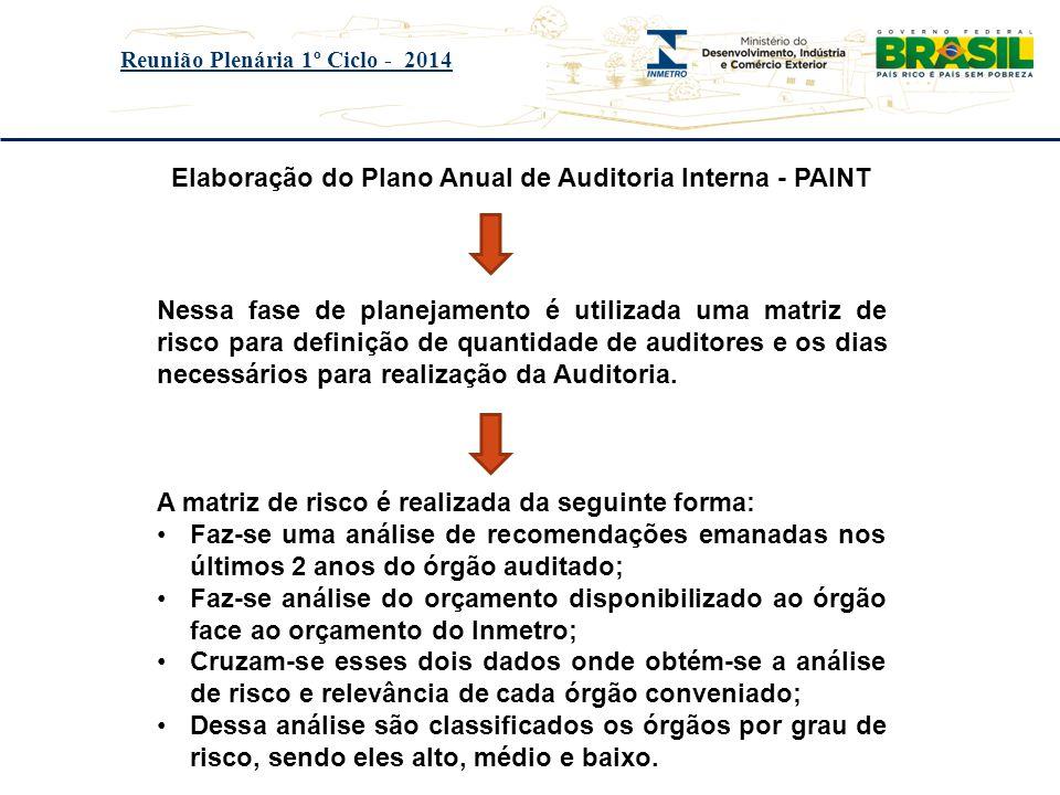 Título do evento Reunião Plenária 1º Ciclo - 2014 Elaboração do Plano Anual de Auditoria Interna - PAINT Nessa fase de planejamento é utilizada uma ma
