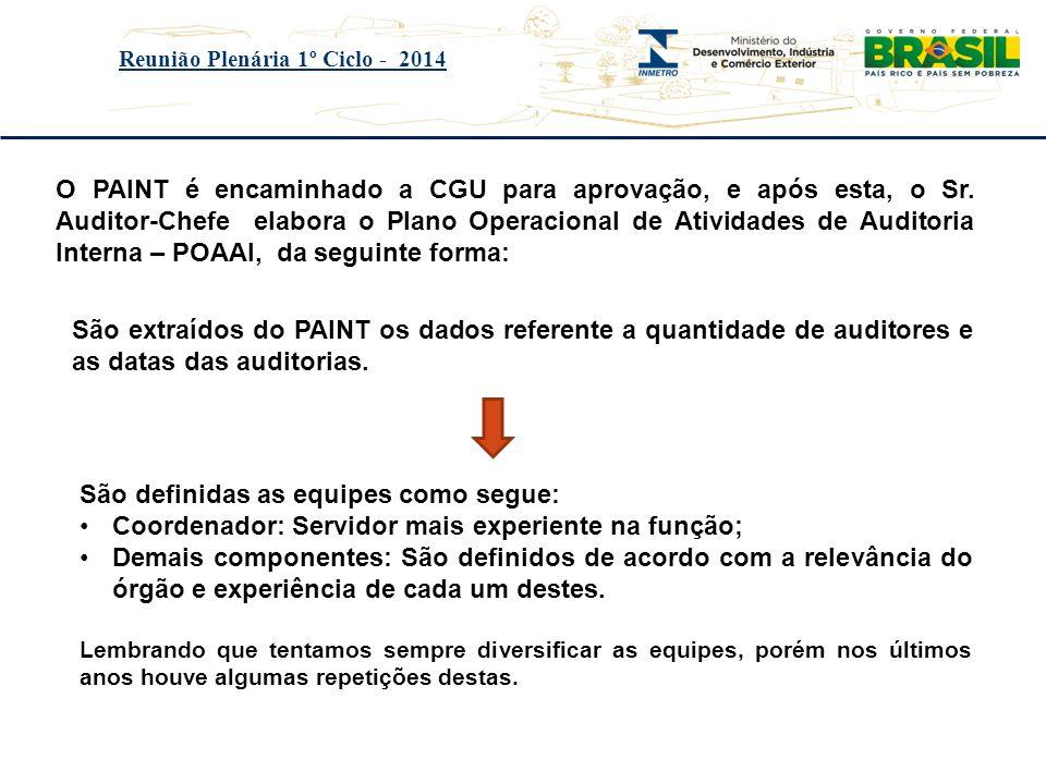 Título do evento Reunião Plenária 1º Ciclo - 2014 O PAINT é encaminhado a CGU para aprovação, e após esta, o Sr. Auditor-Chefe elabora o Plano Operaci