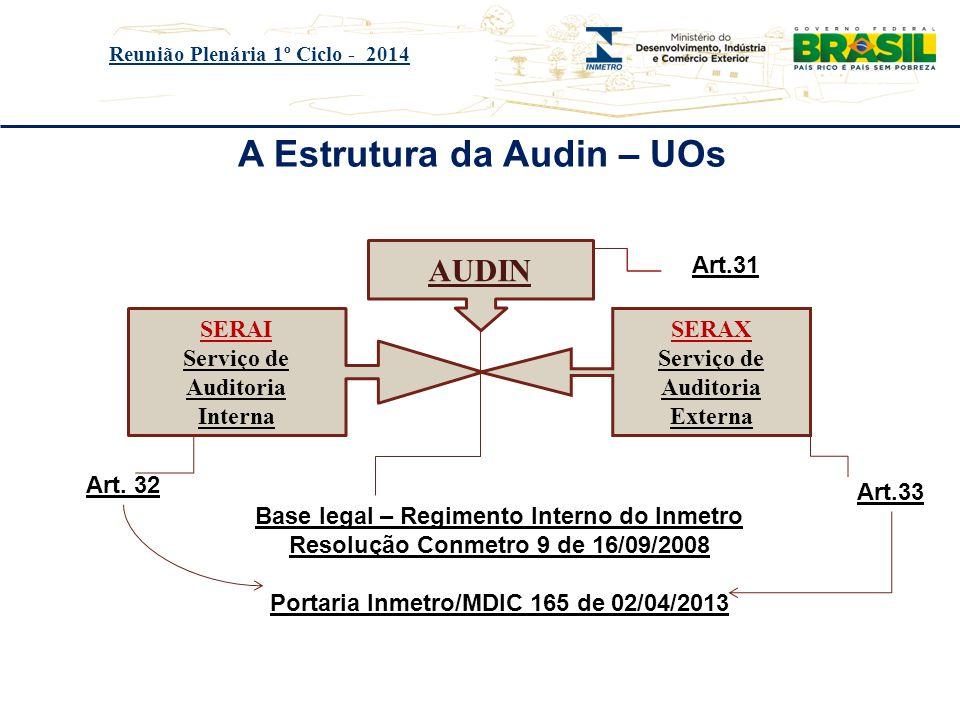 Título do evento Reunião Plenária 1º Ciclo - 2014 A Estrutura da Audin – UOs AUDIN SERAI Serviço de Auditoria Interna SERAX Serviço de Auditoria Exter