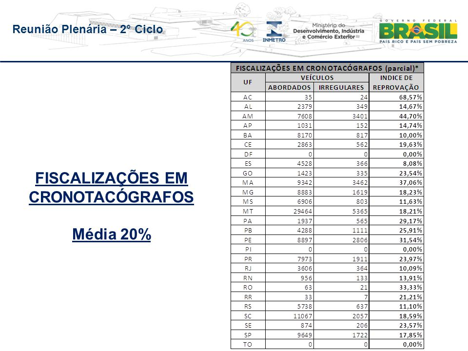 Reunião Plenária – 2° Ciclo FISCALIZAÇÕES EM CRONOTACÓGRAFOS Média 20%
