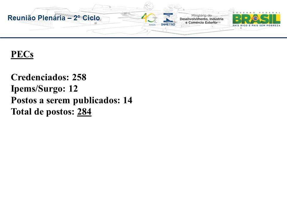 Reunião Plenária – 2° Ciclo PECs Credenciados: 258 Ipems/Surgo: 12 Postos a serem publicados: 14 Total de postos: 284 m: 12 Postos a serem publicados: