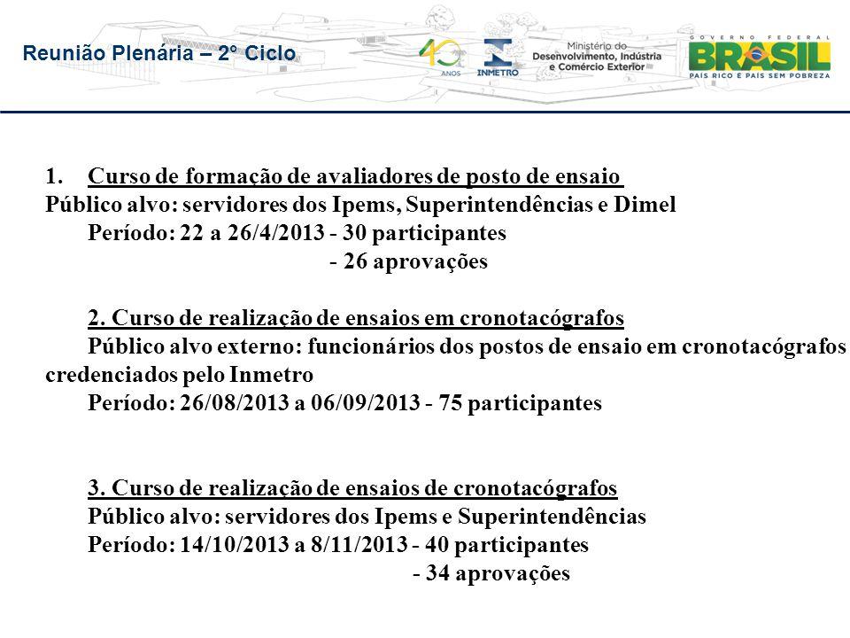 Reunião Plenária – 2° Ciclo 1.Curso de formação de avaliadores de posto de ensaio Público alvo: servidores dos Ipems, Superintendências e Dimel Períod