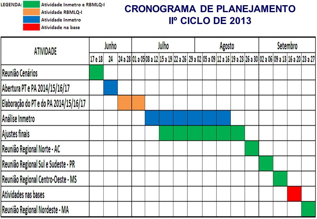REUNIÃO CENÁRIOS CRONOGRAMA DE PLANEJAMENTO IIº CICLO DE 2013