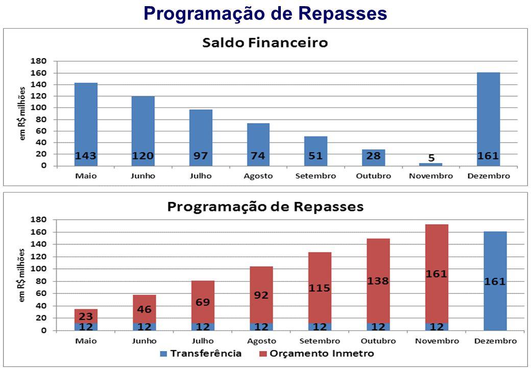 REUNIÃO CENÁRIOS Programação de Repasses