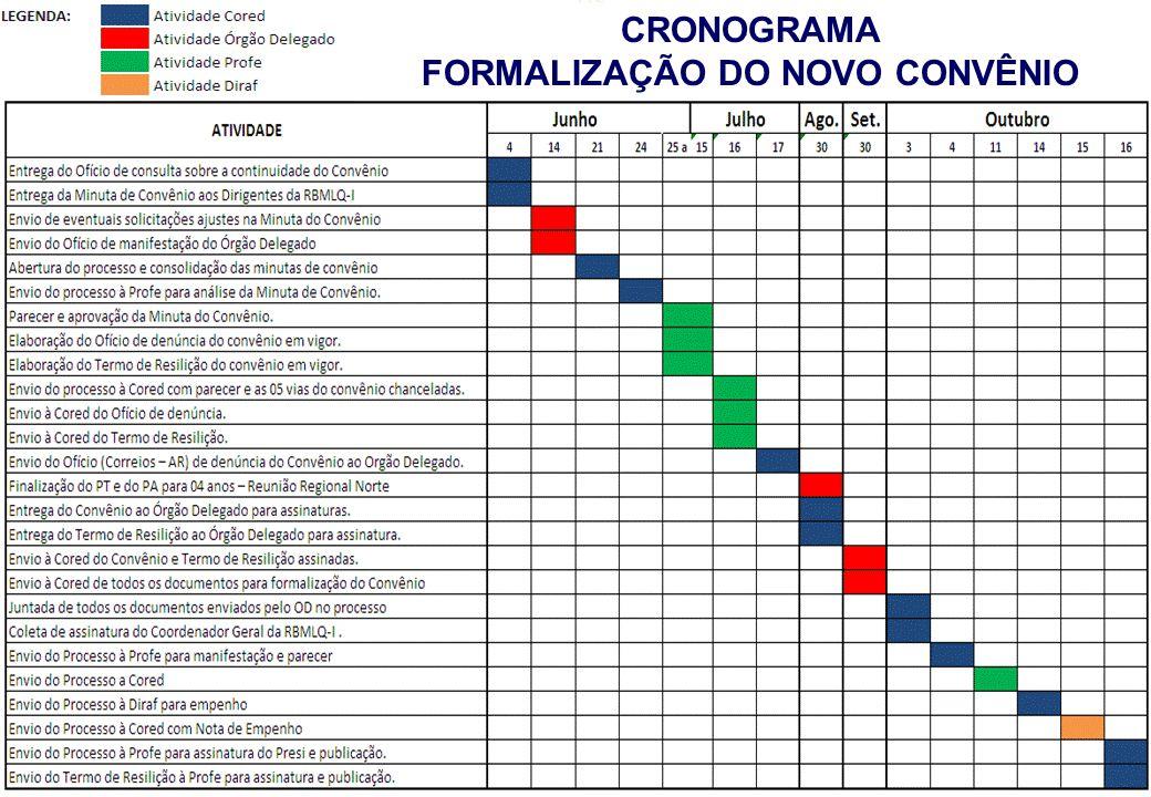 REUNIÃO CENÁRIOS CRONOGRAMA FORMALIZAÇÃO DO NOVO CONVÊNIO