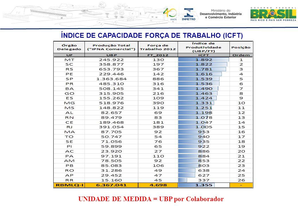 ÍNDICE DE CAPACIDADE FORÇA DE TRABALHO (ICFT) UNIDADE DE MEDIDA = UBP por Colaborador