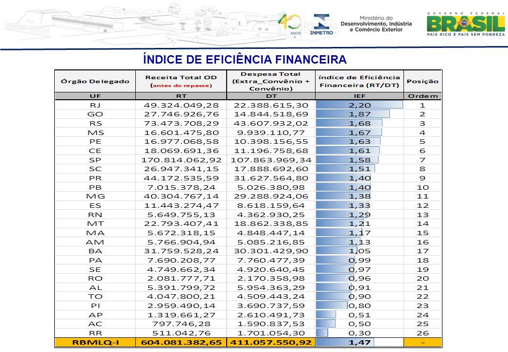 ÍNDICE DE EFICIÊNCIA FINANCEIRA