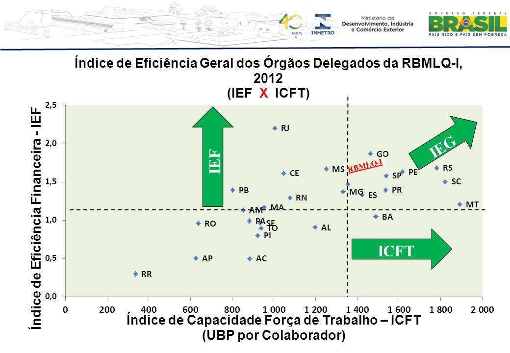 RBMLQ-I i IEF ICFT IEG