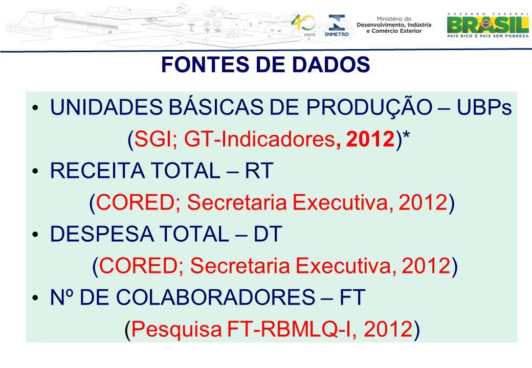 FONTES DE DADOS UNIDADES BÁSICAS DE PRODUÇÃO – UBPs (SGI; GT-Indicadores, 2012)* RECEITA TOTAL – RT (CORED; Secretaria Executiva, 2012) DESPESA TOTAL