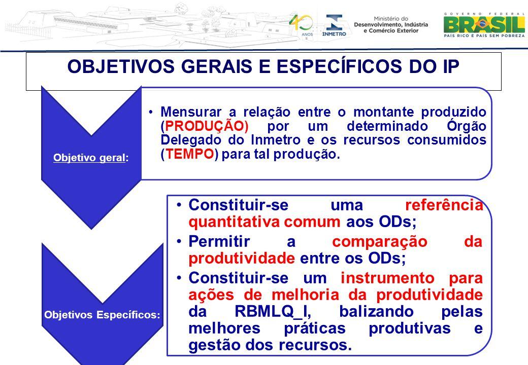 OBJETIVOS GERAIS E ESPECÍFICOS DO IP Objetivo geral: Mensurar a relação entre o montante produzido (PRODUÇÃO) por um determinado Órgão Delegado do Inm