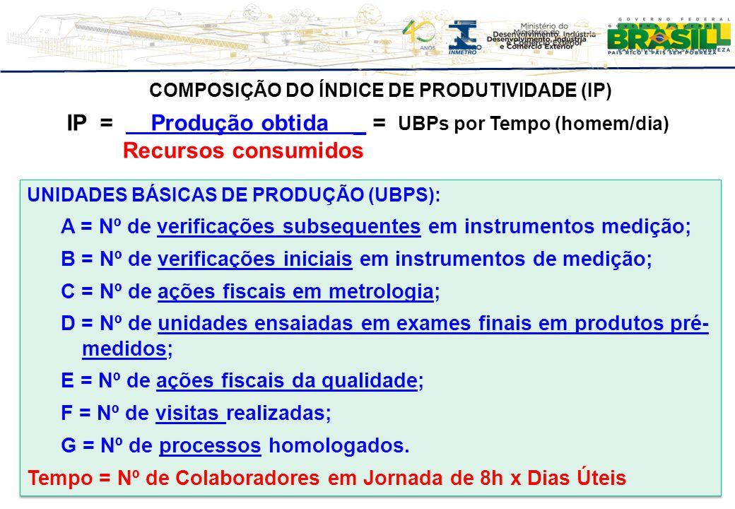 PONDERAÇÕES NO CÁLCULO DO IP PESOS INTERNOS A = Verif.