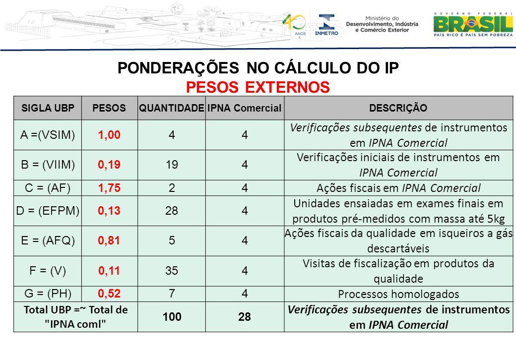 PONDERAÇÕES NO CÁLCULO DO IP PESOS EXTERNOS SIGLA UBPPESOSQUANTIDADEIPNA ComercialDESCRIÇÃO A =(VSIM)1,0044 Verificações subsequentes de instrumentos