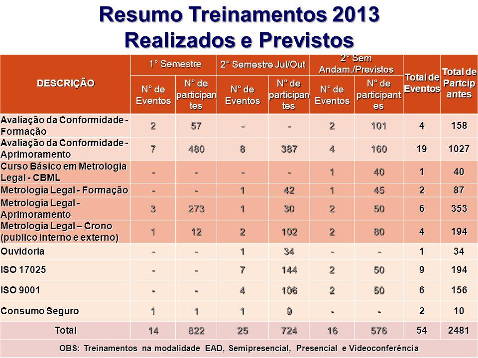 Plenária RBMLQ-I 2º Ciclo 2013 – Salvador/BA DESCRIÇÃO 1° Semestre 1° Semestre 2° Semestre Jul/Out 2° Sem Andam./Previstos Total de Eventos Total de P