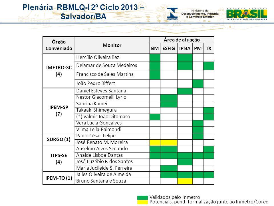 Plenária RBMLQ-I 2º Ciclo 2013 – Salvador/BA Órgão Conveniado Monitor Área de atuação BMESFIGIPNAPMTX IMETRO-SC (4) Hercílio Oliveira Bez Delamar de S