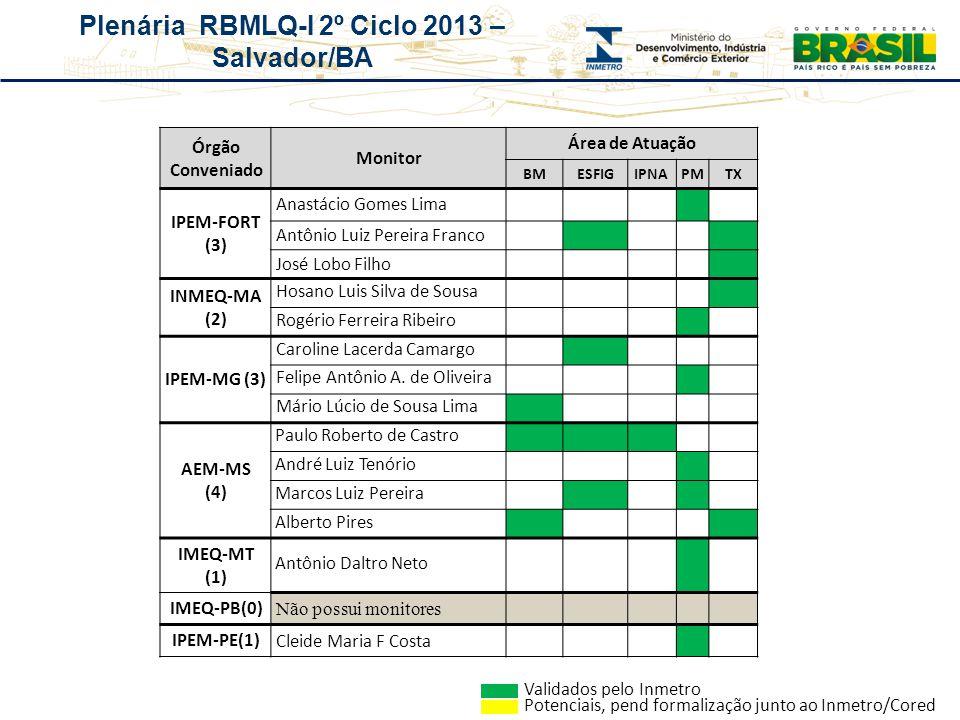 Plenária RBMLQ-I 2º Ciclo 2013 – Salvador/BA Órgão Conveniado Monitor Área de Atuação BMESFIGIPNAPMTX IPEM-FORT (3) Anastácio Gomes Lima Antônio Luiz