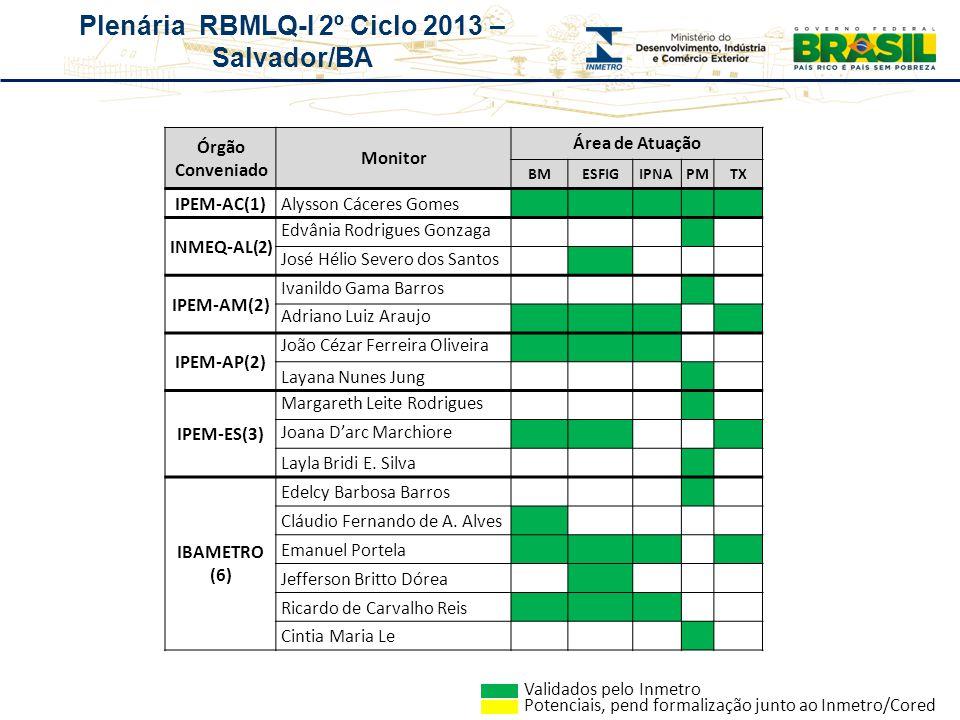 Plenária RBMLQ-I 2º Ciclo 2013 – Salvador/BA Órgão Conveniado Monitor Área de Atuação BMESFIGIPNAPMTX IPEM-AC(1)Alysson Cáceres Gomes INMEQ-AL(2) Edvâ
