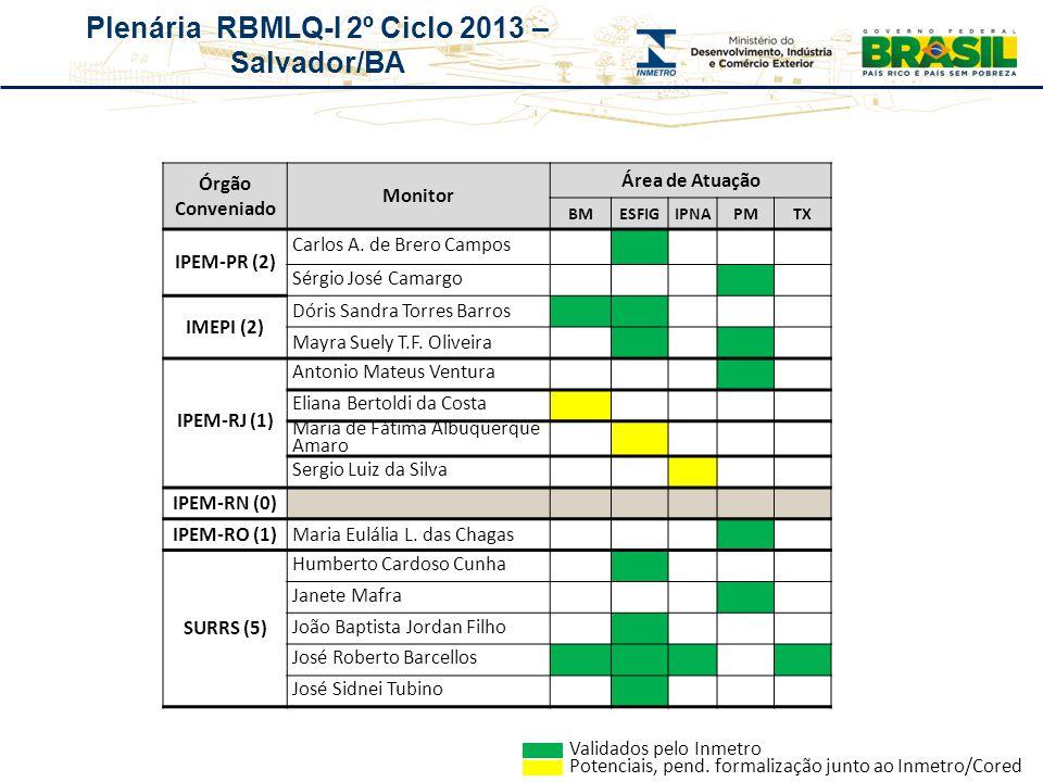 Plenária RBMLQ-I 2º Ciclo 2013 – Salvador/BA Órgão Conveniado Monitor Área de Atuação BMESFIGIPNAPMTX IPEM-PR (2) Carlos A. de Brero Campos Sérgio Jos