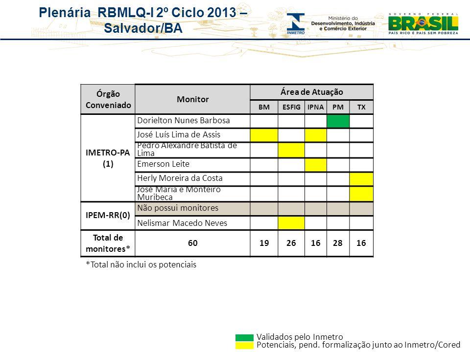 Plenária RBMLQ-I 2º Ciclo 2013 – Salvador/BA Órgão Conveniado Monitor Área de Atuação BMESFIGIPNAPMTX IMETRO-PA (1) Dorielton Nunes Barbosa José Luís
