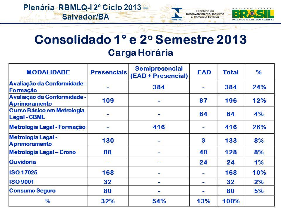 Plenária RBMLQ-I 2º Ciclo 2013 – Salvador/BA Consolidado 1° e 2 o Semestre 2013 Carga Horária MODALIDADE Presenciais Semipresencial (EAD + Presencial)