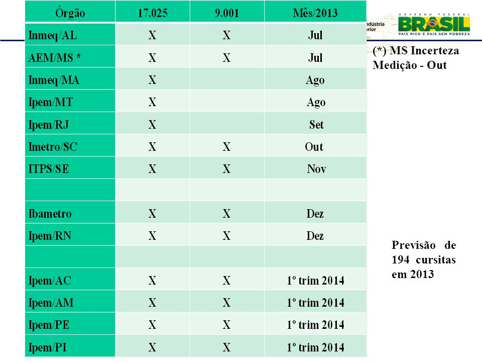 Plenária RBMLQ-I 2º Ciclo 2013 – Salvador/BA REDE DE CONSUMO SEGURO E SAÚDE DAS AMÉRICAS (*) MS Incerteza Medição - Out Previsão de 194 cursitas em 20
