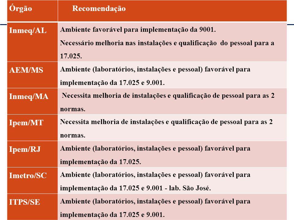 Plenária RBMLQ-I 2º Ciclo 2013 – Salvador/BA REDE DE CONSUMO SEGURO E SAÚDE DAS AMÉRICAS Órgão Recomendação Inmeq/AL Ambiente favorável para implement