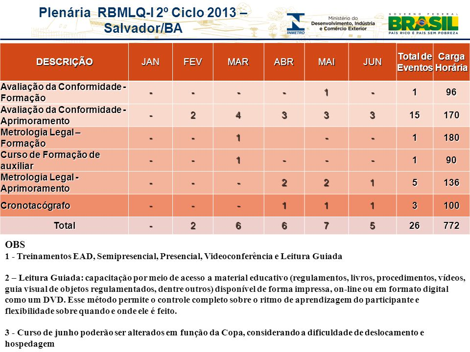 Plenária RBMLQ-I 2º Ciclo 2013 – Salvador/BA DESCRIÇÃOJANFEVMARABRMAIJUN Total de Eventos Carga Horária Avaliação da Conformidade - Formação ----1-196