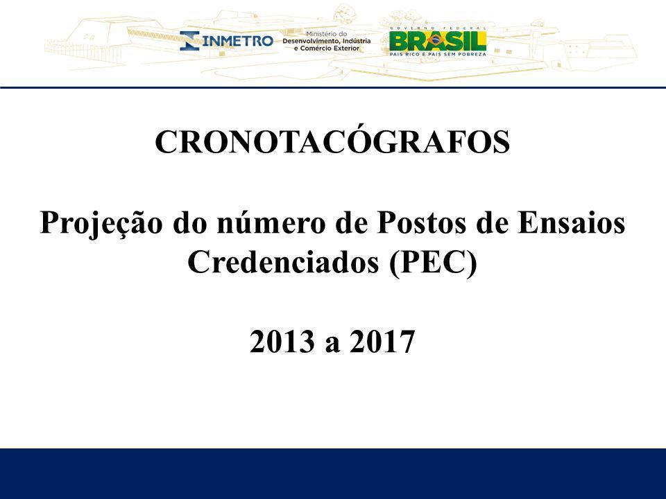 CRONOTACÓGRAFOS Projeção do número de Postos de Ensaios Credenciados (PEC) 2013 a 2017