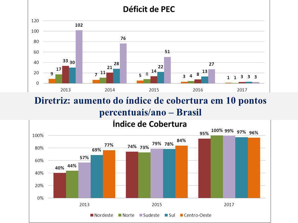 Diretriz: aumento do índice de cobertura em 10 pontos percentuais/ano – Brasil