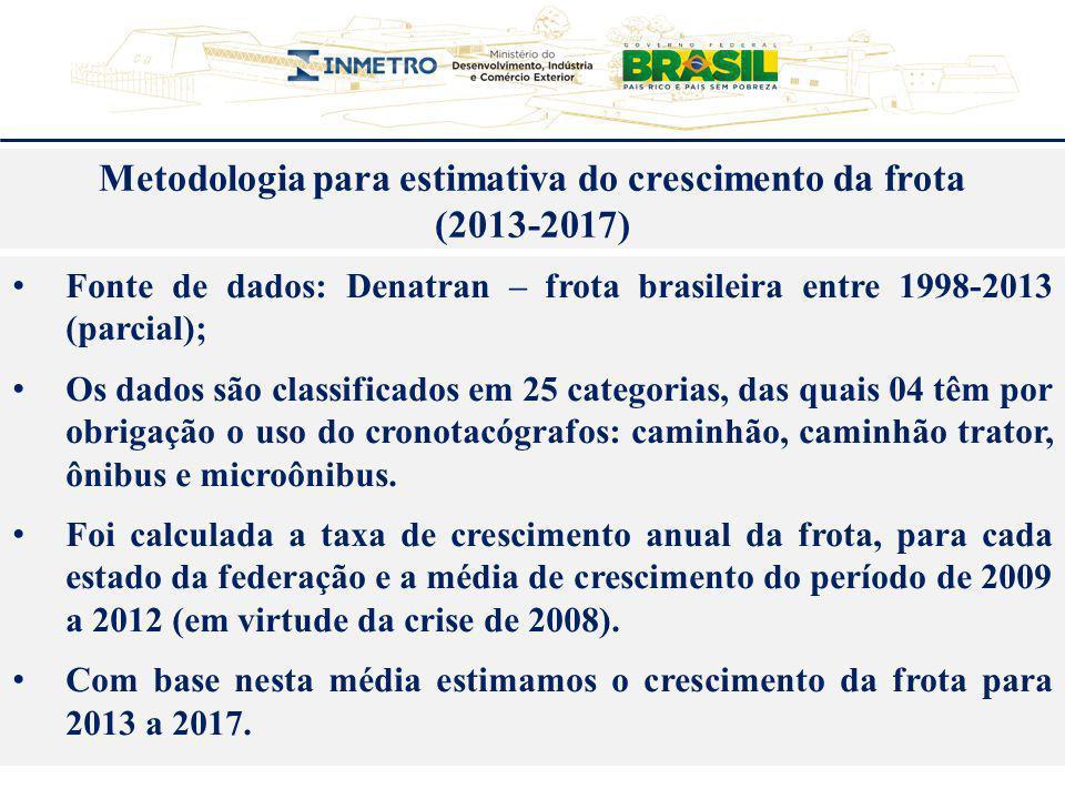 Fonte de dados: Denatran – frota brasileira entre 1998-2013 (parcial); Os dados são classificados em 25 categorias, das quais 04 têm por obrigação o u