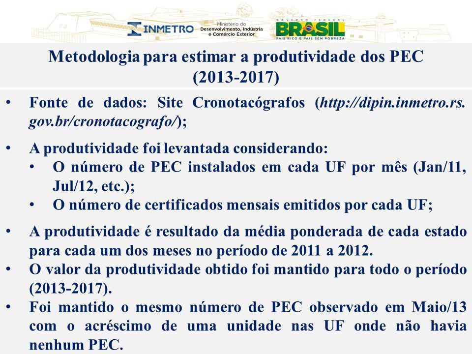 Fonte de dados: Site Cronotacógrafos (http://dipin.inmetro.rs. gov.br/cronotacografo/); A produtividade foi levantada considerando: O número de PEC in