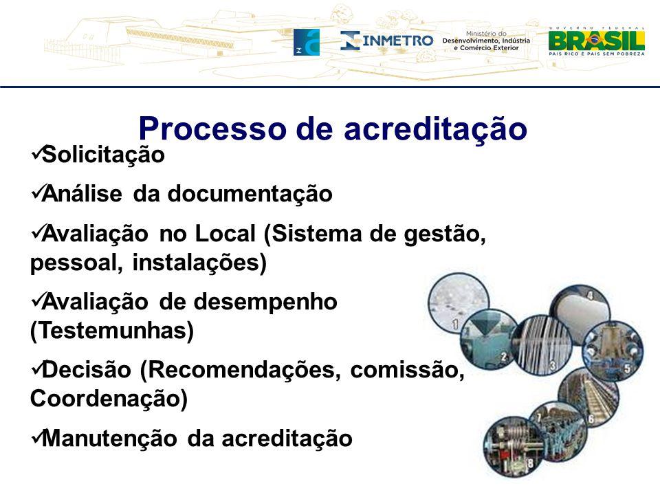 Solicitação Análise da documentação Avaliação no Local (Sistema de gestão, pessoal, instalações) Avaliação de desempenho (Testemunhas) Decisão (Recome