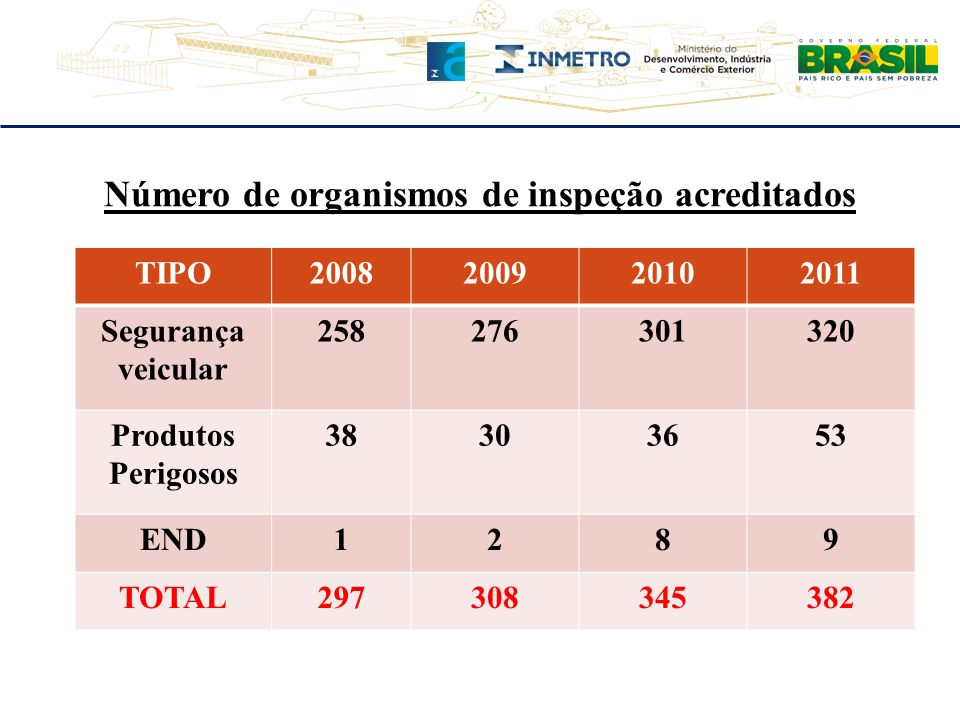 Número de Organismos de Certificação Acreditados TIPO20102011 Qualidade34 Ambiental19 Aeroespacial44 Manejo de Florestas44 Construção Civil17 Responsabilidade Social33 Segurança de Alimentos44 Produtos6063 Verificação desempenho66 Pessoas810 Turismo23 TOTAL160164