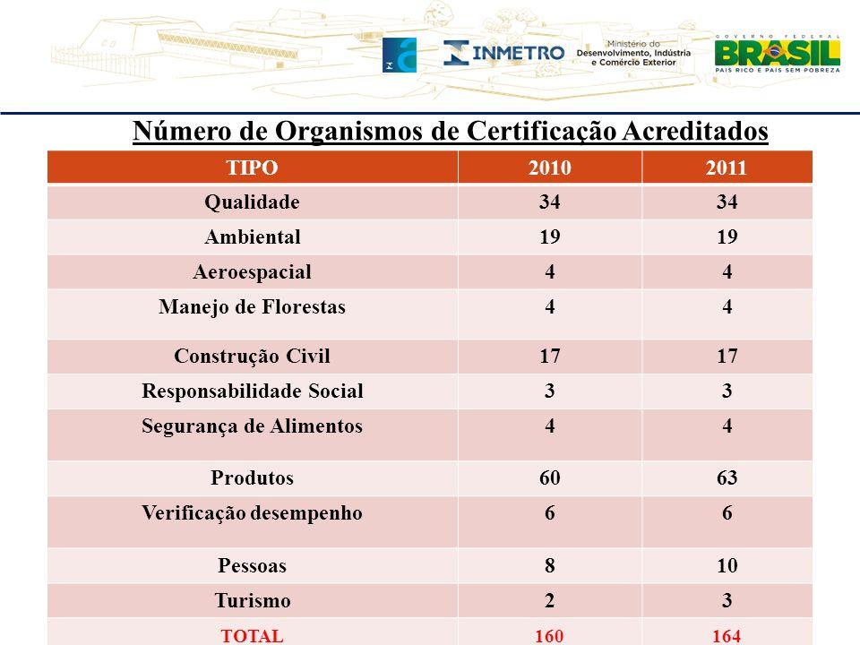 Número de Organismos de Certificação Acreditados TIPO20102011 Qualidade34 Ambiental19 Aeroespacial44 Manejo de Florestas44 Construção Civil17 Responsa