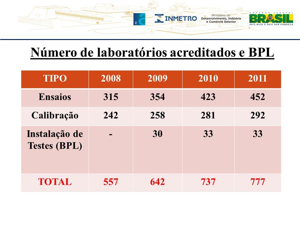 Número de laboratórios acreditados e BPL TIPO2008200920102011 Ensaios315354423452 Calibração242258281292 Instalação de Testes (BPL) -3033 TOTAL5576427