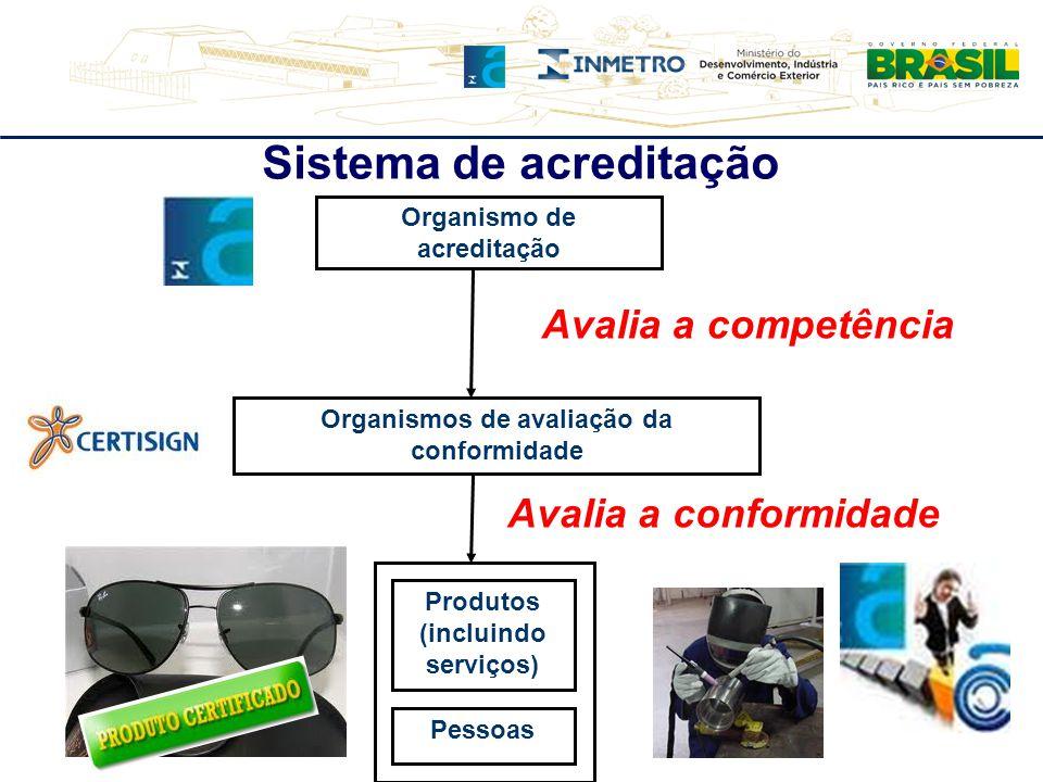 Organismo de acreditação Organismos de avaliação da conformidade Produtos (incluindo serviços) Pessoas Avalia a competência Avalia a conformidade Sist