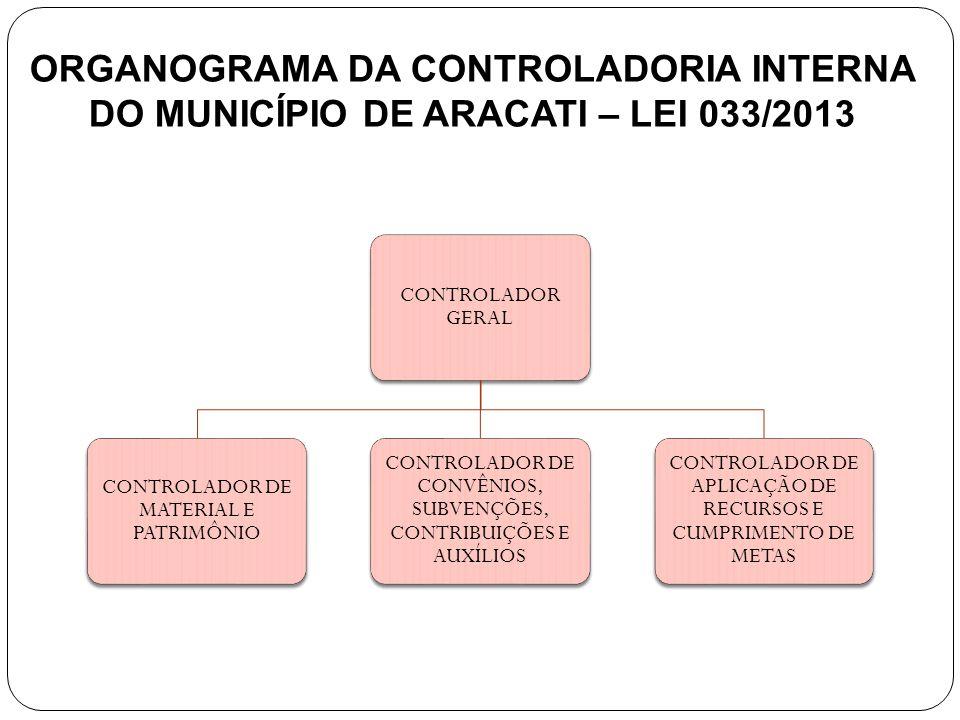 10 ORGANOGRAMA DA CONTROLADORIA INTERNA DO MUNICÍPIO DE ARACATI – LEI 033/2013 CONTROLADOR GERAL CONTROLADOR DE MATERIAL E PATRIMÔNIO CONTROLADOR DE CONVÊNIOS, SUBVENÇÕES, CONTRIBUIÇÕES E AUXÍLIOS CONTROLADOR DE APLICAÇÃO DE RECURSOS E CUMPRIMENTO DE METAS