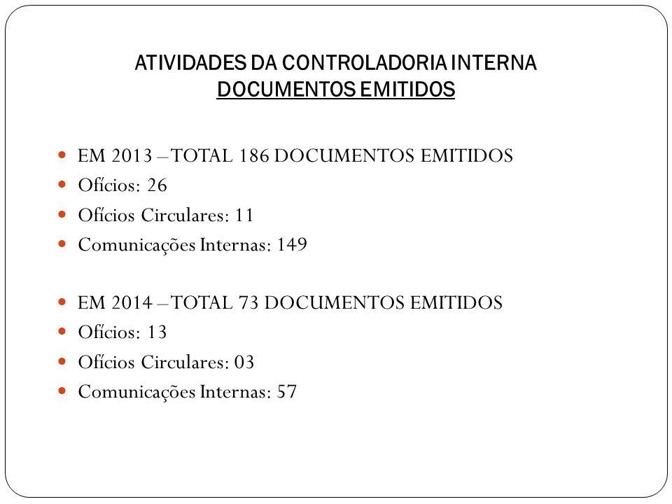 ATIVIDADES DA CONTROLADORIA INTERNA DOCUMENTOS EMITIDOS EM 2013 – TOTAL 186 DOCUMENTOS EMITIDOS Ofícios: 26 Ofícios Circulares: 11 Comunicações Internas: 149 EM 2014 – TOTAL 73 DOCUMENTOS EMITIDOS Ofícios: 13 Ofícios Circulares: 03 Comunicações Internas: 57
