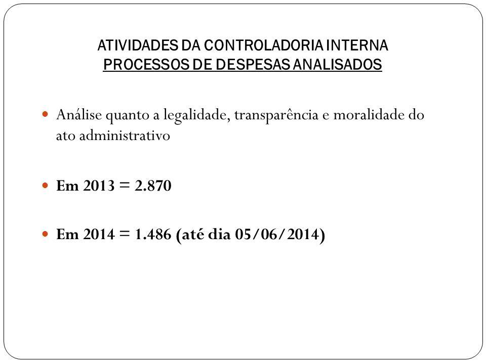 ATIVIDADES DA CONTROLADORIA INTERNA PROCESSOS DE DESPESAS ANALISADOS Análise quanto a legalidade, transparência e moralidade do ato administrativo Em 2013 = 2.870 Em 2014 = 1.486 (até dia 05/06/2014)