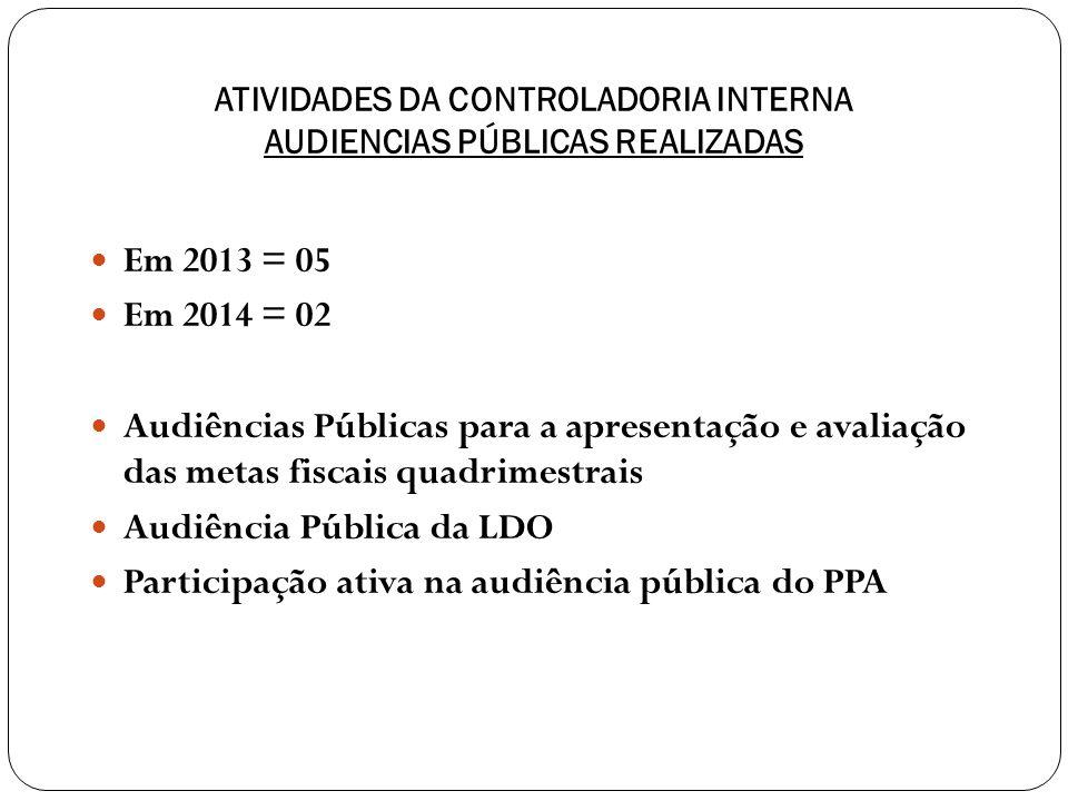 ATIVIDADES DA CONTROLADORIA INTERNA AUDIENCIAS PÚBLICAS REALIZADAS Em 2013 = 05 Em 2014 = 02 Audiências Públicas para a apresentação e avaliação das metas fiscais quadrimestrais Audiência Pública da LDO Participação ativa na audiência pública do PPA