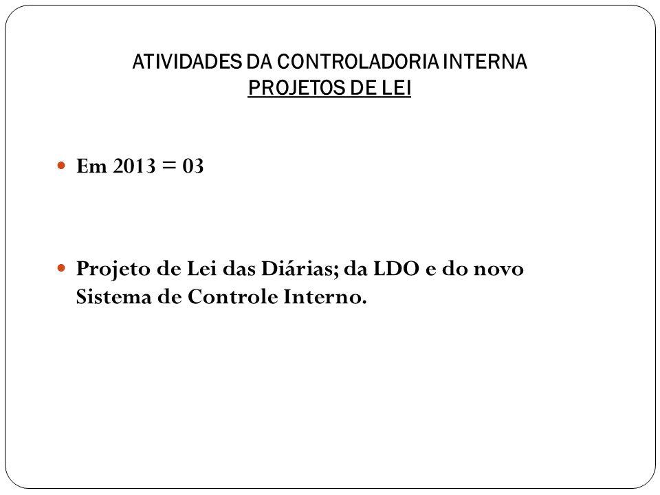 ATIVIDADES DA CONTROLADORIA INTERNA PROJETOS DE LEI Em 2013 = 03 Projeto de Lei das Diárias; da LDO e do novo Sistema de Controle Interno.