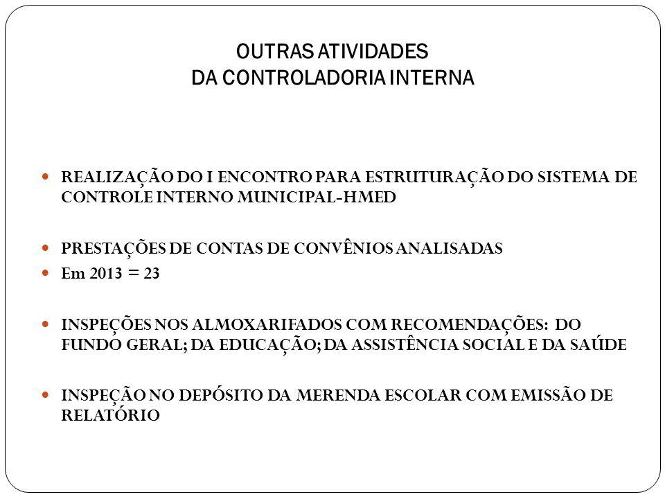 OUTRAS ATIVIDADES DA CONTROLADORIA INTERNA REALIZAÇÃO DO I ENCONTRO PARA ESTRUTURAÇÃO DO SISTEMA DE CONTROLE INTERNO MUNICIPAL-HMED PRESTAÇÕES DE CONTAS DE CONVÊNIOS ANALISADAS Em 2013 = 23 INSPEÇÕES NOS ALMOXARIFADOS COM RECOMENDAÇÕES: DO FUNDO GERAL; DA EDUCAÇÃO; DA ASSISTÊNCIA SOCIAL E DA SAÚDE INSPEÇÃO NO DEPÓSITO DA MERENDA ESCOLAR COM EMISSÃO DE RELATÓRIO