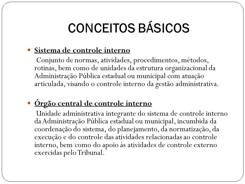 ATIVIDADES DA CONTROLADORIA INTERNA PROCESSOS LICITATÓRIOS ANALISADOS Em 2013 = 21 (a meta era de 20) Processos de dispensa de licitação, convite, tomada de preços, concorrência, pregão e inexigibilidade de licitação.