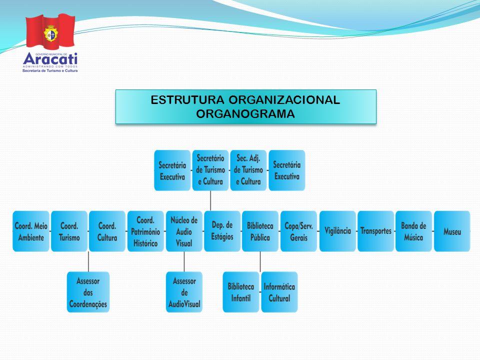ESTRUTURA ORGANIZACIONAL ORGANOGRAMA ESTRUTURA ORGANIZACIONAL ORGANOGRAMA